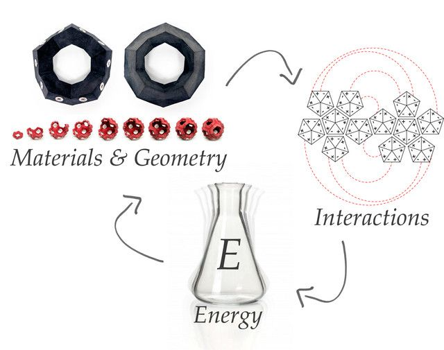 4D Printing   Stratasys-MIT-programmable-self-folding-materials   http://www.materealise.com/4d-printing-transform-shapes-with-multi-material-3d-printing