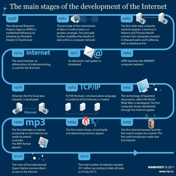 best history of the internet images info graphics  internet development