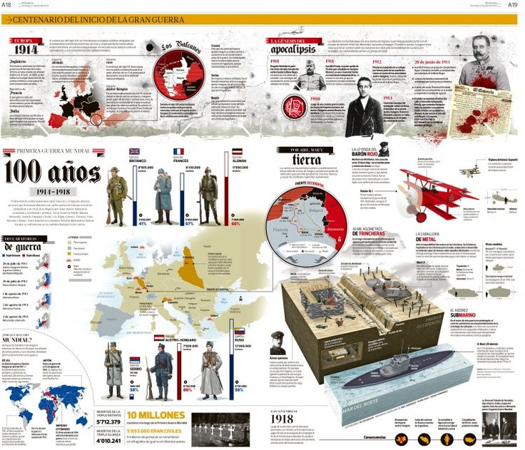 96 Best Infographics First World War 2 Images On Pinterest World