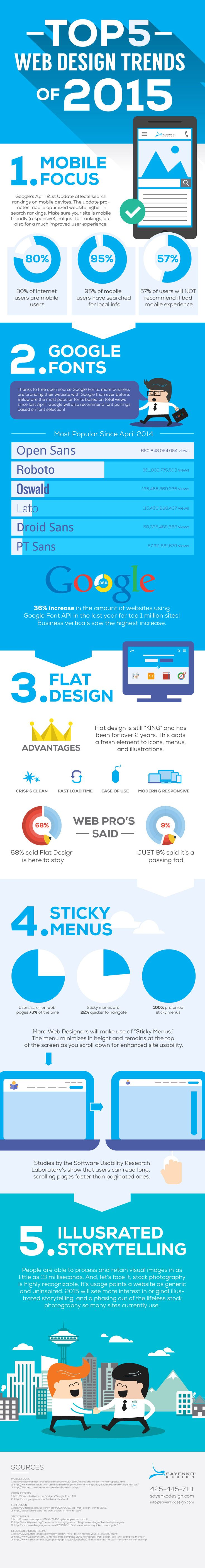 The web design industry is constantly trending towards modernity - enhancing online interactions, streamlining layouts, and improving the way information is presented to users. These trends are always important to stay on top of, both for web designers and digital marketers, as well as business owners. Since web design is a visual media, we've created an infographic to help illustrate the data and dynamics of our top web design trends for 2015.