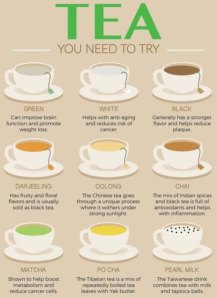 benefits of alltea   Types of tea, Tea recipes, Healthy teas
