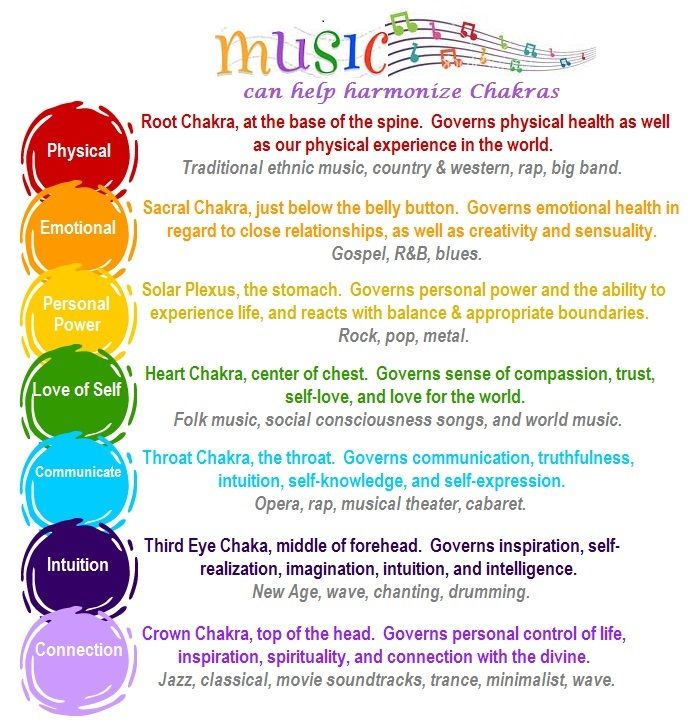 Music for Chakra Balancing and Energy Healing