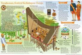 Traditional house of toraja