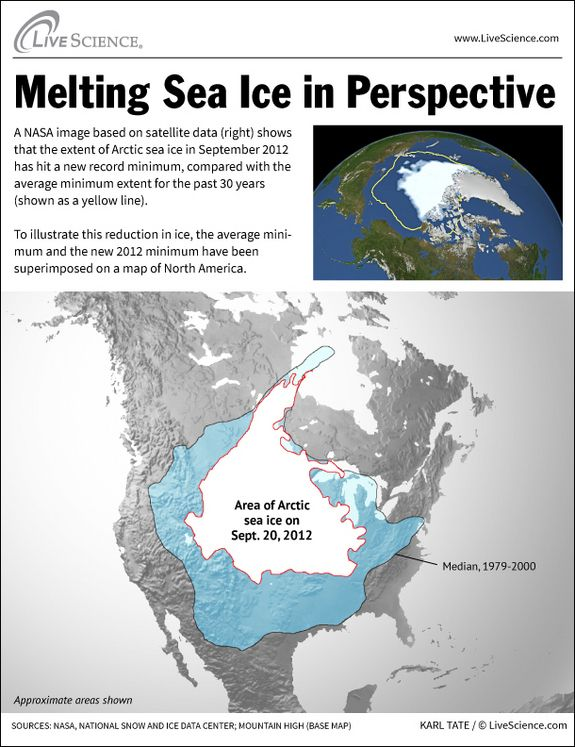 Arctic Sea Ice Hits a Record Minimum: A new NASA image based on satellite data shows that the extent of Arctic sea ice in September 2012 has hit a new record minimum, compared with the average minimum extent for the past 30 years. #Infographic