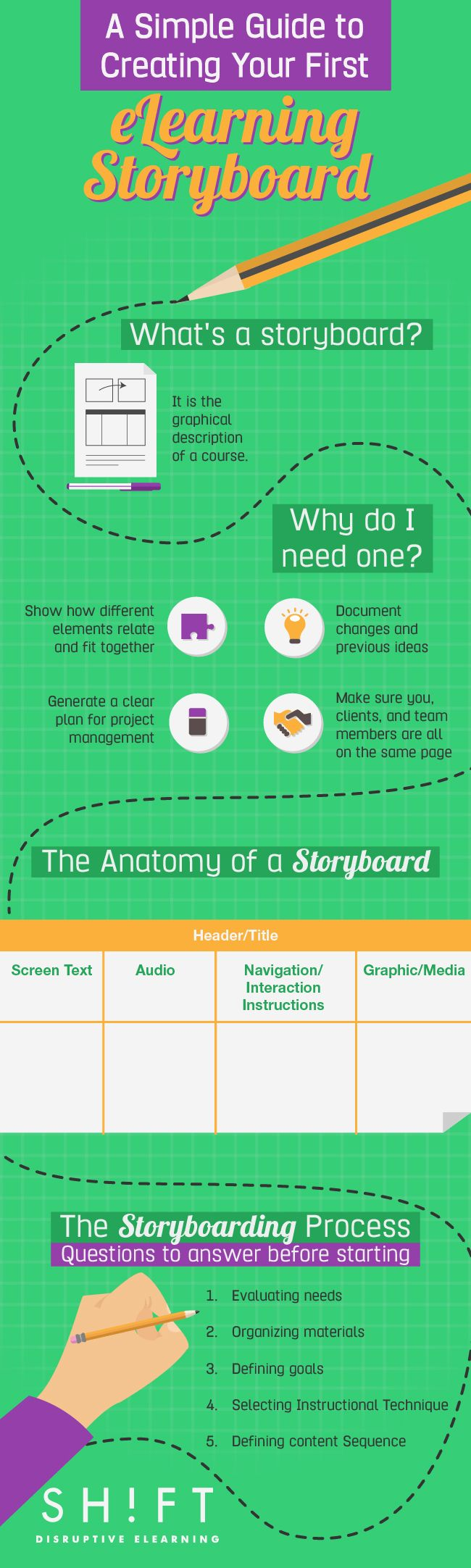 How To Create Your First eLearning Storyboard Infographic - http://elearninginfographics.com/create-first-elearning-storyboard-infographic/