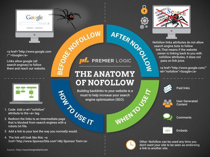 Infographics on Twitter