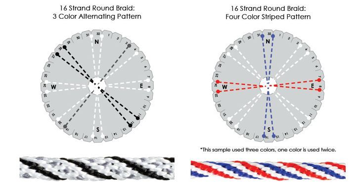 Image Result For Free Kumihimo Patterns 16 Thread Kumihimo