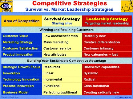 teece vs porter perspective of innovation Global perspective innovation the growing recognition of capabilities' importance in management strategy and business innovation has made david teece's work.