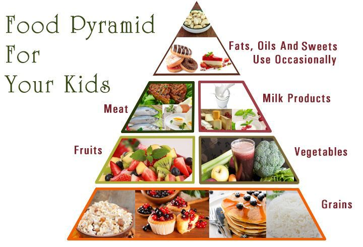A Healthy Food Guide Pyramid For Kids And Teens