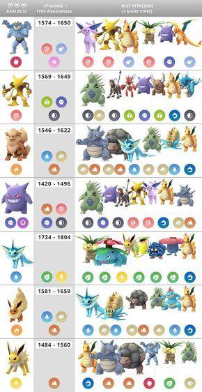 Pokémon Go Raid Boss Chart (best counters, weaknesses, CP range) - Imgur