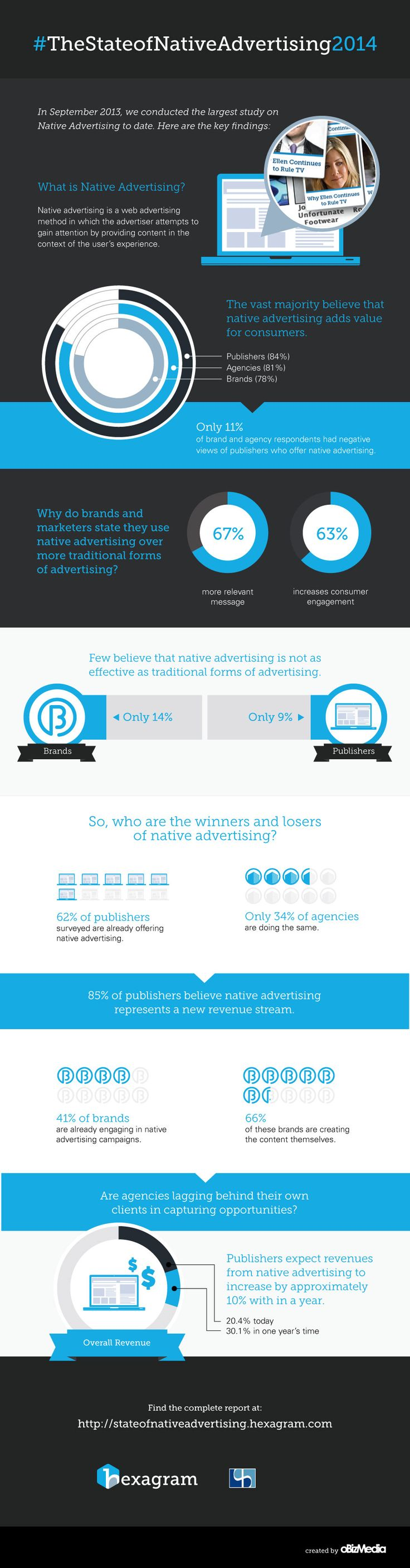 The State of Native Advertising 2014 [INFOGRAPHIC]  http://socialmediatoday.com/ritu-pant/1920061/state-native-advertising-2014