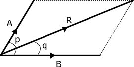 Parallelogram law of vector addition Questions and Answers