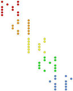 Spelen in C C# D D# E F F# G G# A A# B pentatonisch - Jezelf gitaar leren spelen