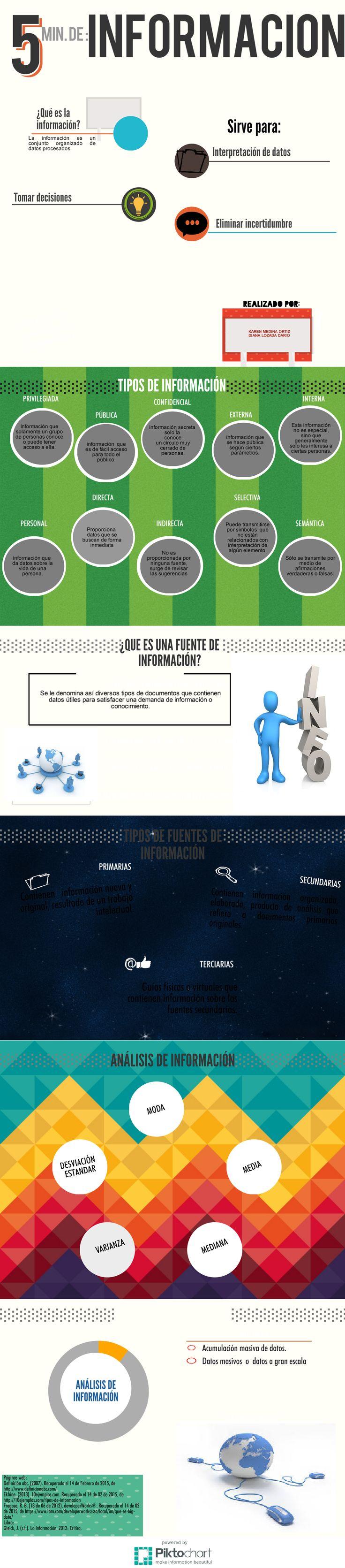 Infografía de Información. Creada por Karen N. Medina Ortiz y Diana J. Lozada Darío