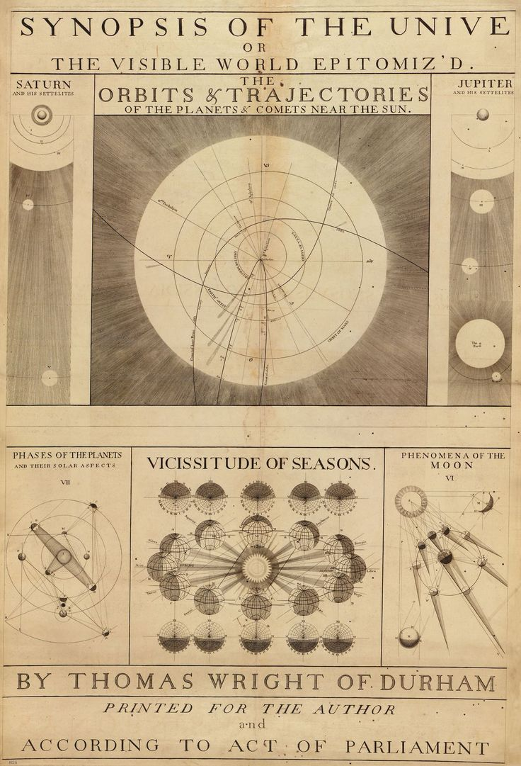 A 1742 map of the solar system, printed according to act of parliament