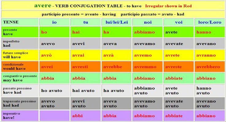 English Verb Tense Chart Short espanol | table of modal verbs