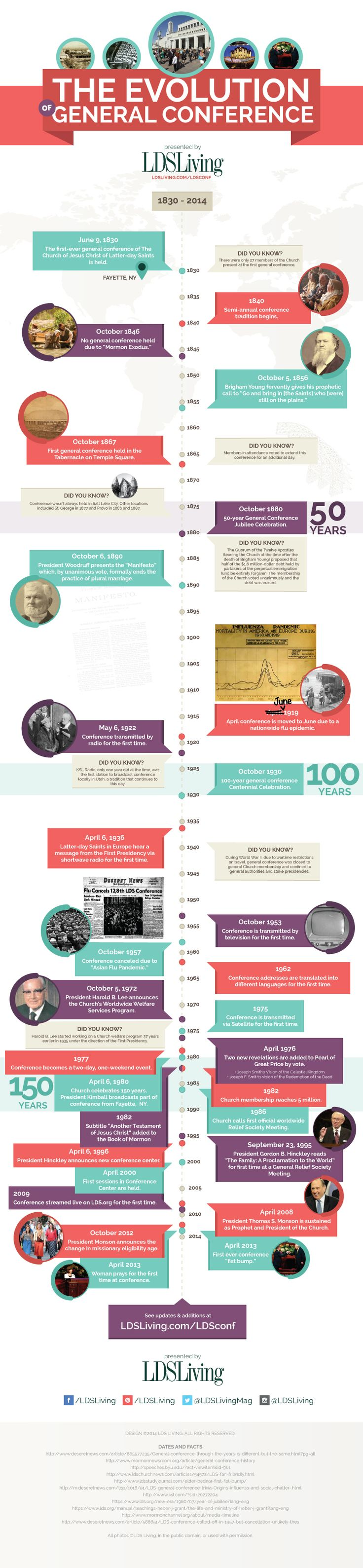 Check out this timeline of historical interest about general conference http://facebook.com/pages/General-Conference-of-The-Church-of-Jesus-Christ-of-Latter-day-Saints/223271487682878 Learn and enjoy more http://gc.lds.org