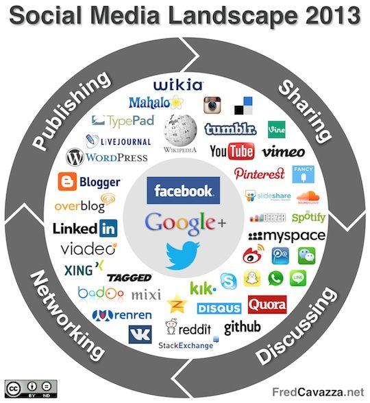 Social Media Landscape tools, een verzameling van kanalen