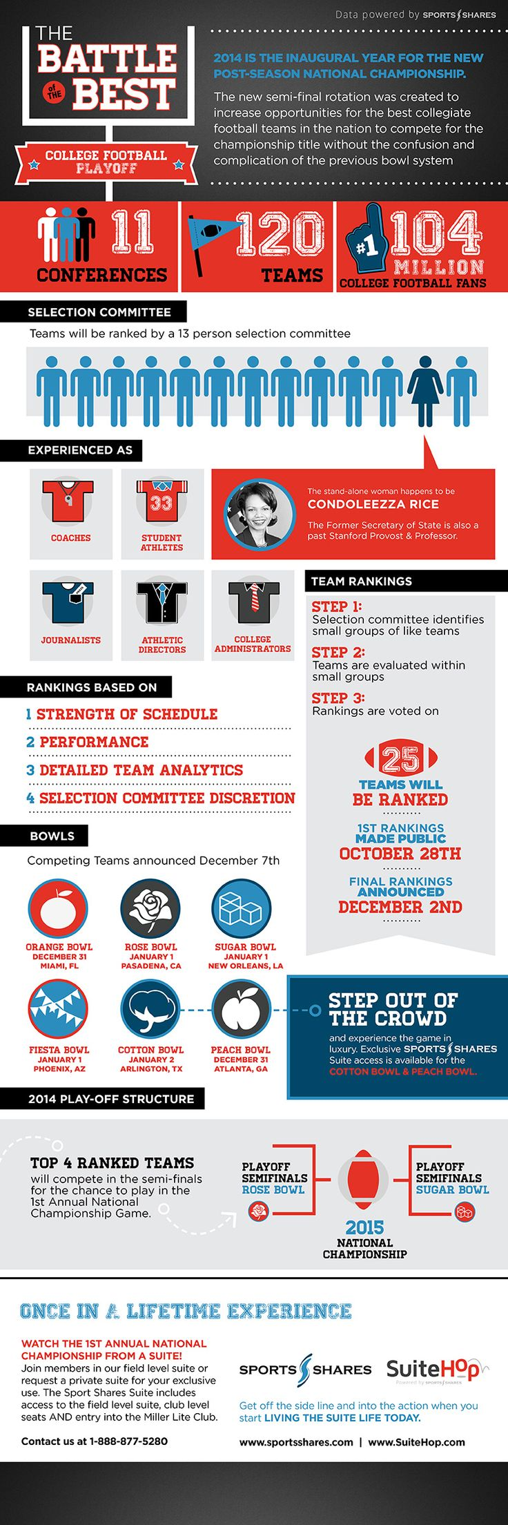 Battle of the Best: College Football Playoff - Do you fancy an infographic? There are a lot of them online, but if you want your own please visit http://www.linfografico.com/prezzi/ Online girano molte infografiche, se ne vuoi realizzare una tutta tua visita http://www.linfografico.com/prezzi/