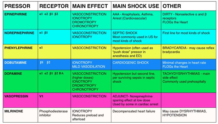 Effects of various Vasopressor drugs on receptors