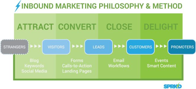 You Don't Need SEO. You Need Inbound Marketing. The Sprk'd Inbound Methodology