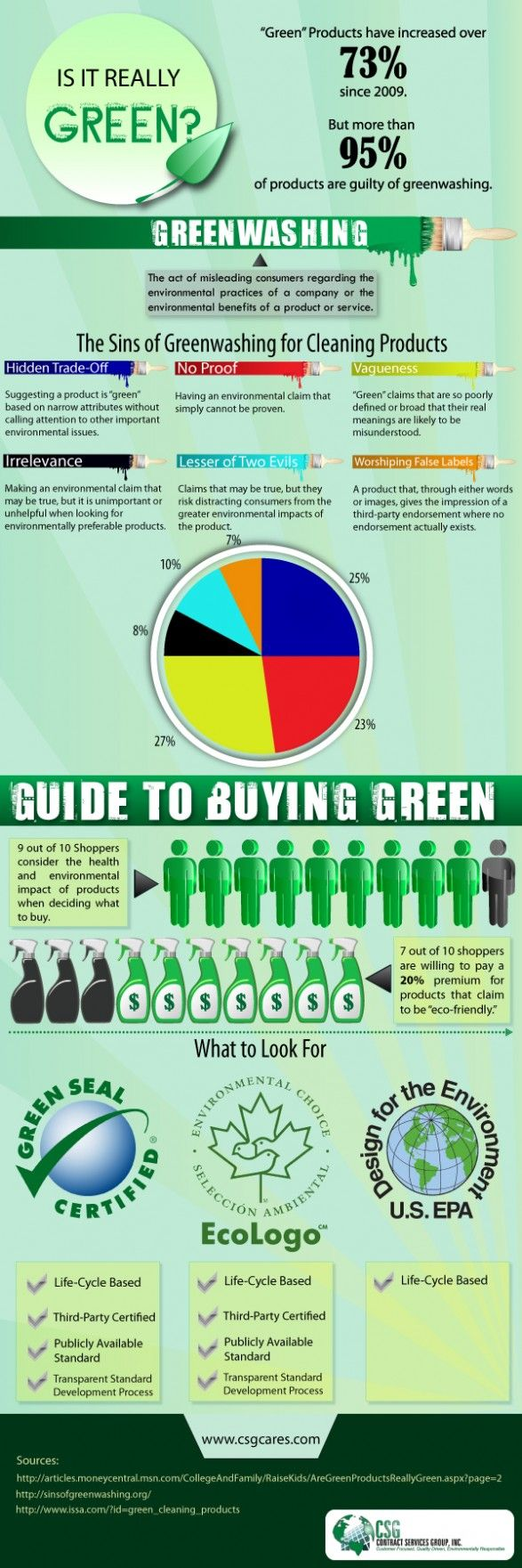 """infographic about buying """"green"""" environmentally friendly products"""