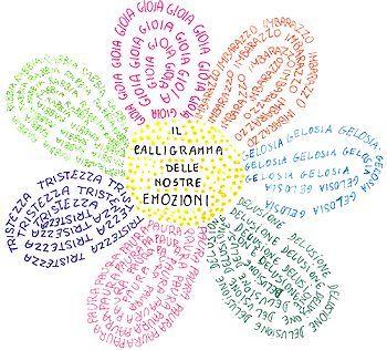 Risultati immagini per calligrammi poesie scuola primaria