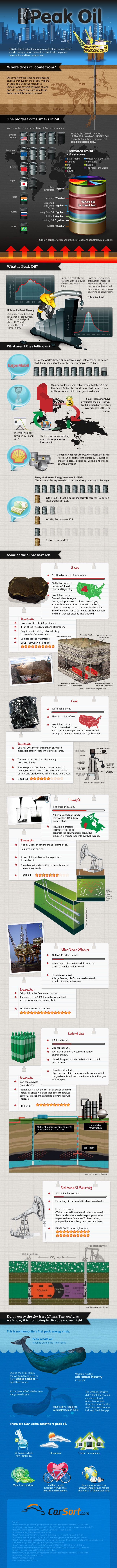 Infographic Explains How Peak Oil Cycle Affects Us