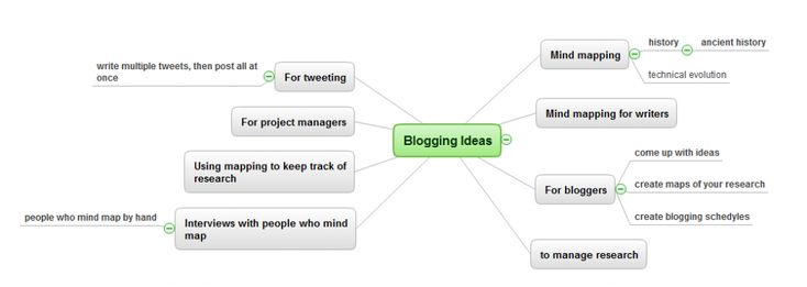 Mind map graphic