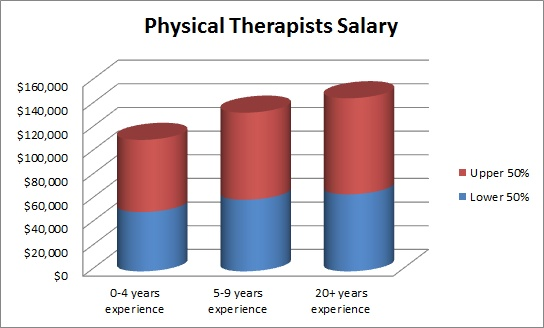 physical therapists can make from $52,000 to $110,000. for more, Human body