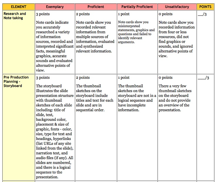 Using rubrics for assessments lots of templates and how