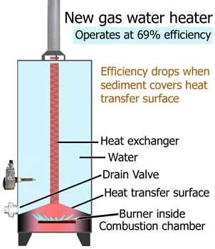 Clean Sediment Out Of Water Heater Cleaning Pinterest
