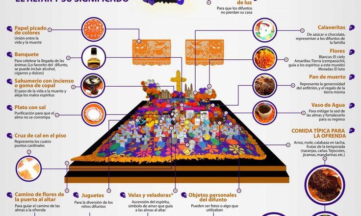 Infografía: Significado de la ofrenda de día de muertos