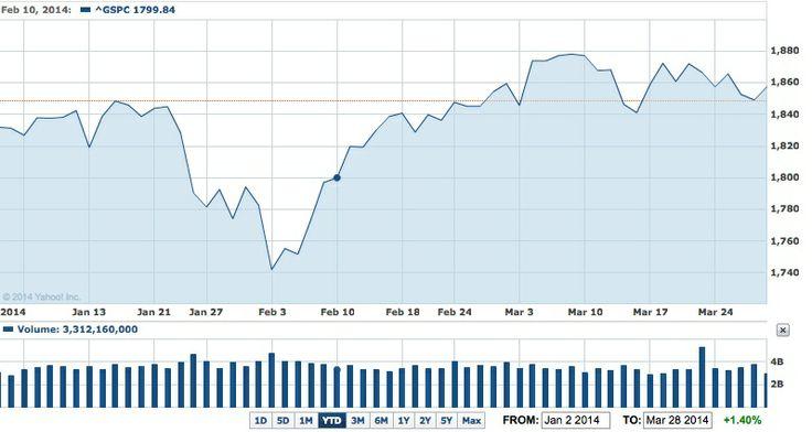 S&P 500 YTD, Q1 +1.40% (price only)