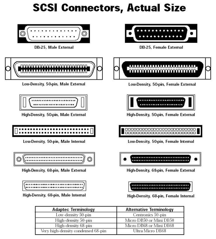 70 best the pc connectors images on pinterest computers computer rh pinterest com SCSI 68-Pin VHDCI Connector Cable SCSI Connector Types