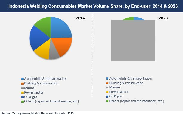 Welding Consumables Market - Indonesia Industry Analysis and Forecast 2015 - 2023