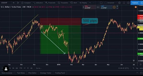 Pin By The Wall Street Fx On Forex Market In 2020 Forex Trading
