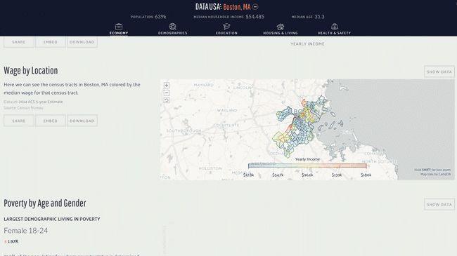 Datawheel | Data USA