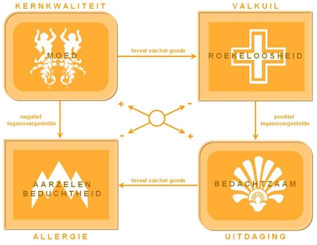 Deze powerpoint afbeelding afbeeldingen figuur figuren bevat: voorbeeld voorbeelden van kernkwandrant kernkwadranten daniel offman