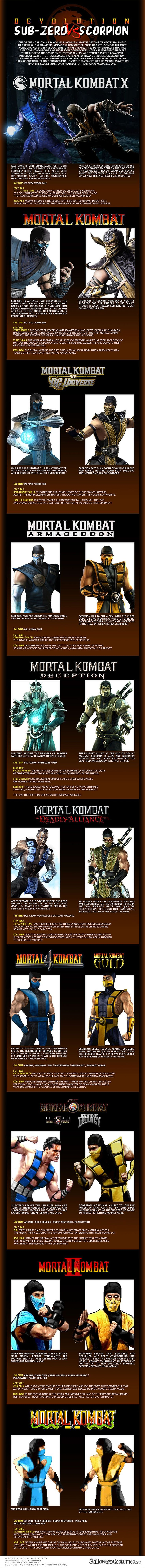 Mortal Kombat : Devolution Sub-Zero vs Scorpion