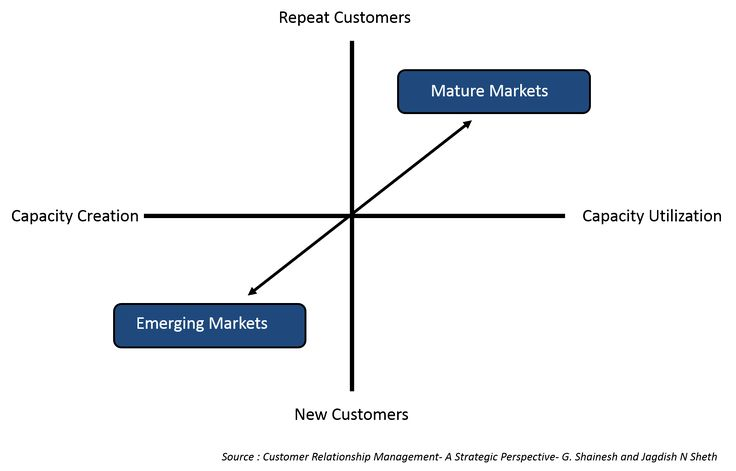 Market Maturity | 1.2 Criticality of Customer Relationships | MK210x Courseware | edX