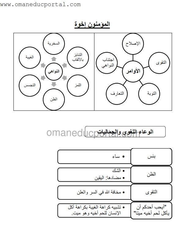 شرح دروس مادة اللغة العربية للصف السادس من دروس القواعد والنصوص من الفصل الدراسي الاول وفق مناهج سلطنة عمان محتويات الدروس المؤم In 2021 Sixth Grade Lesson Semester