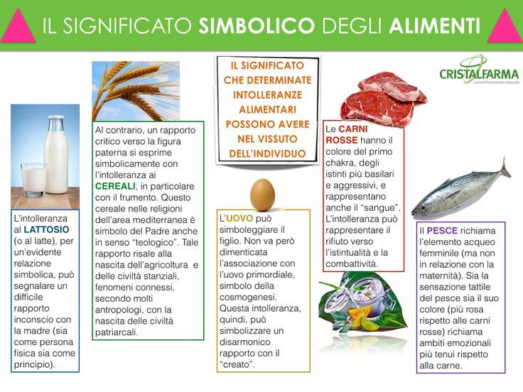 Intolleranze alimentari e significato simbolico degli alimenti