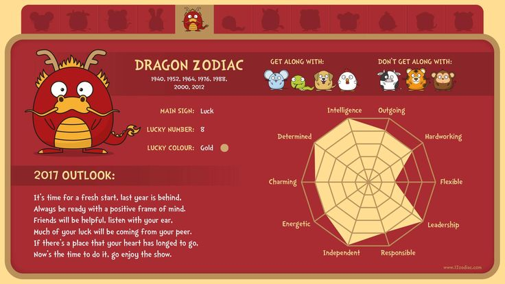 What's in store for people born in the year of the Dragon?