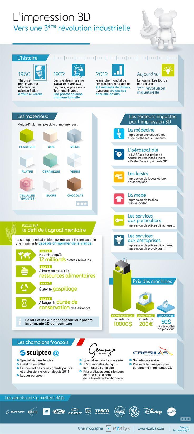 L'impression 3D, vers une 3ème révolution industrielle (ezalys)