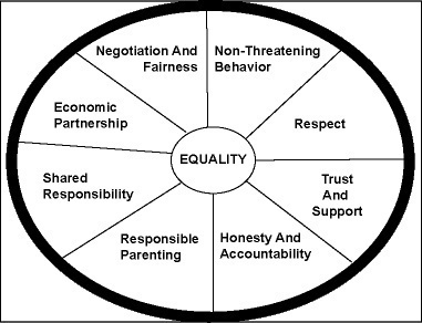 healthy relationships my-interests personal-development personal-development personal-development personal-development