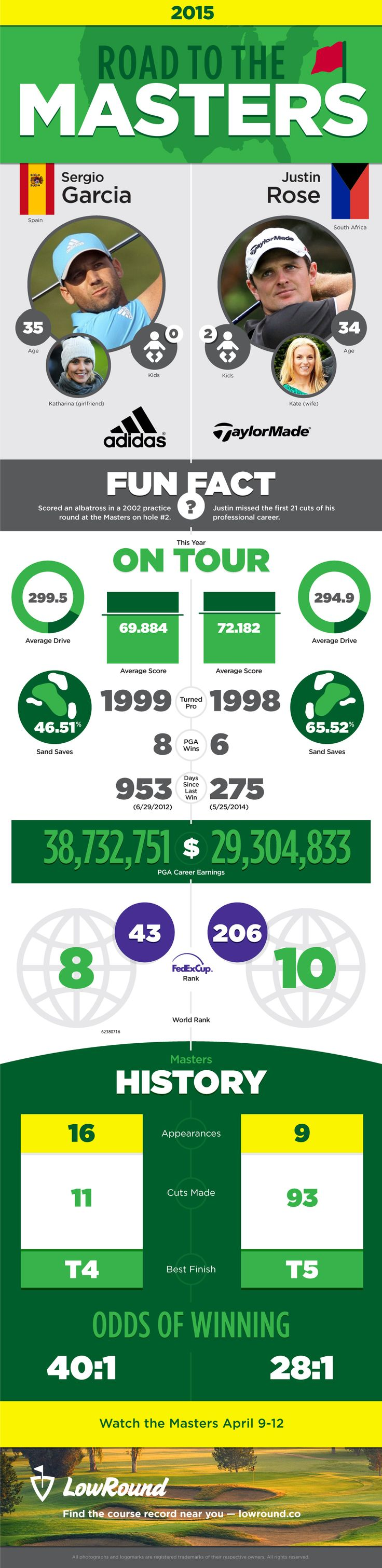 LowRound.co - Golf Infographic - Road to the Masters 2015 - Sergio Garcia and Justin Rose