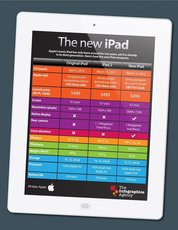 Apple's iconic iPad has only been around for two years, yet it is already in its third generation. Here's how the new iPad compares. (http://linkd.in/Lkorea  http://4sq.com/4sqLOVE )
