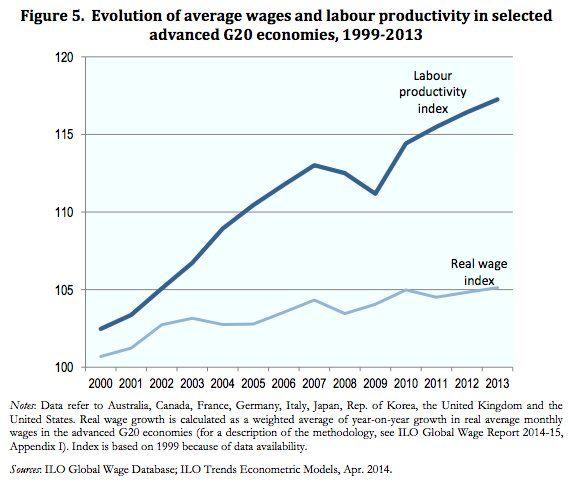 Productividad vs Salarios Reales