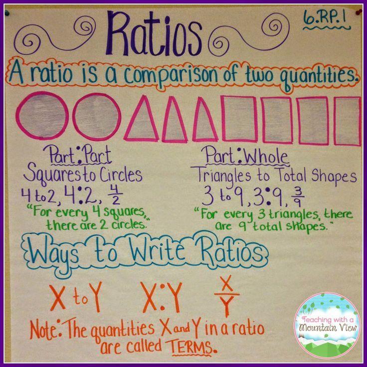 Ratios And Mysteries Sixth Grade Pinterest Math Math